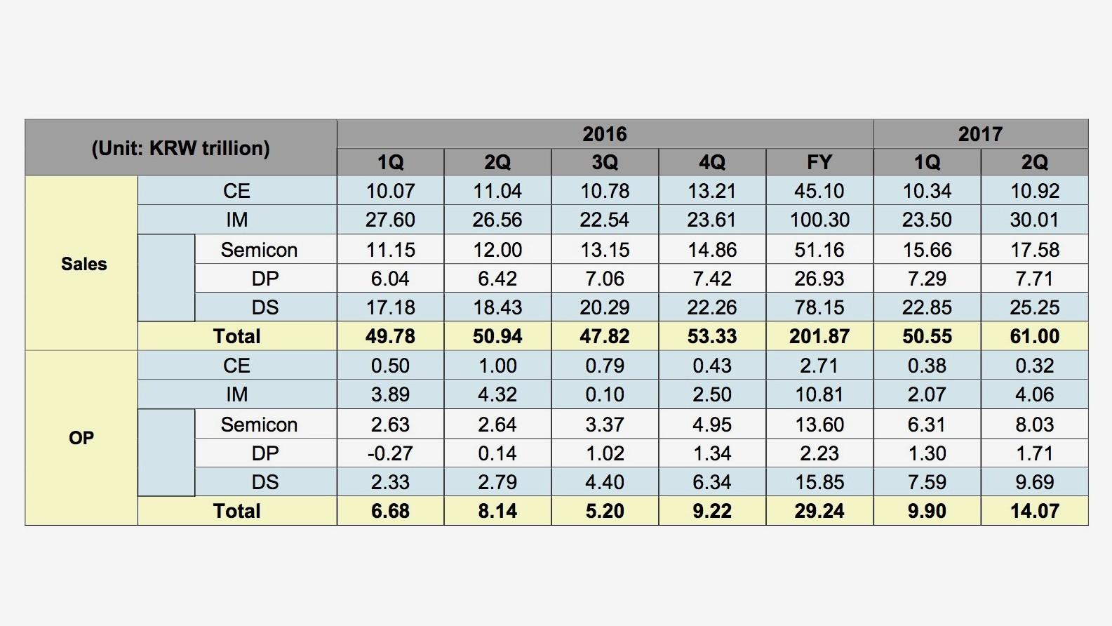 04d78fda0 Samsung v Q2 2017: vyšší medziročný zisk i tržby (hospodárske výsledky)